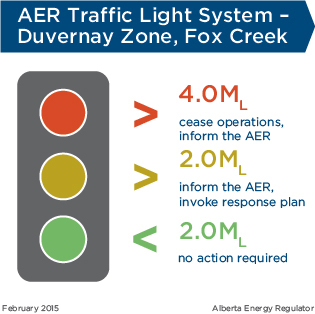AER Traffic Light System - Duvernay Zone, Fox Creek