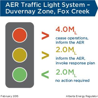 AER Traffic Light System - Durvernay Zone, Fox Creek