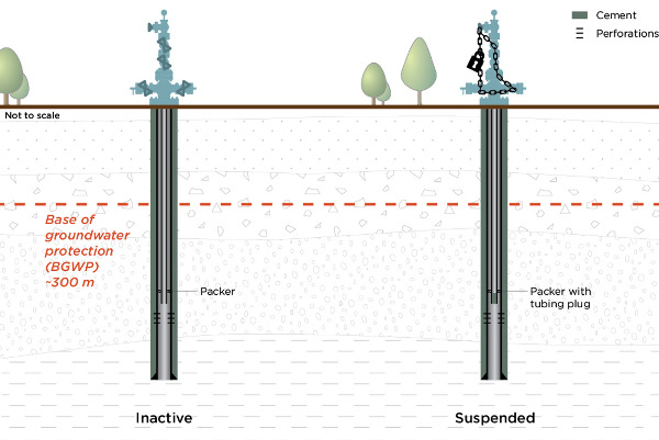 Diagram of an inactive well vs a suspended well