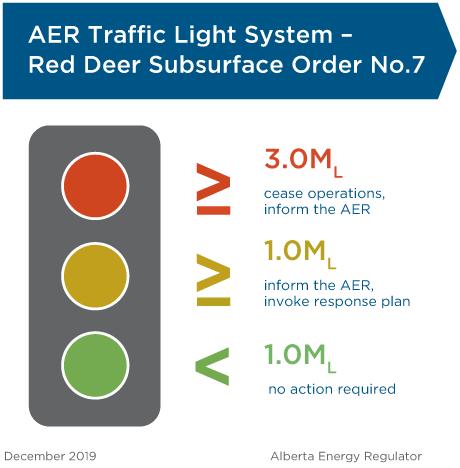 Traffic Light System - Red Deer