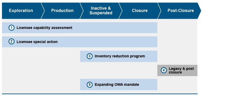 Full Lifecycle Approach